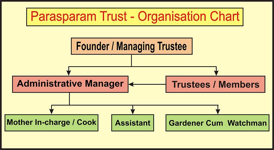 Parasparam_Organisational_chart